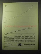 1964 Dana Corporation Ad - Growth? Sales Are Up!