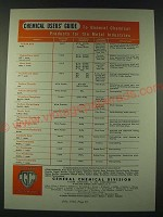 1948 Allied Chemical & Dye General Chemical Division Ad - Chemical users' guide